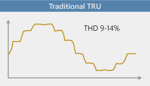 Traditional TRU input current
