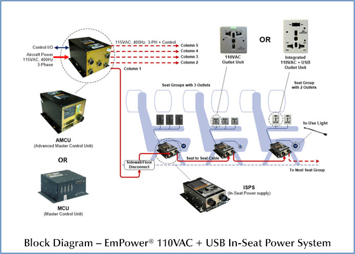 EmPower 110VAC + USB In-Seat Power System