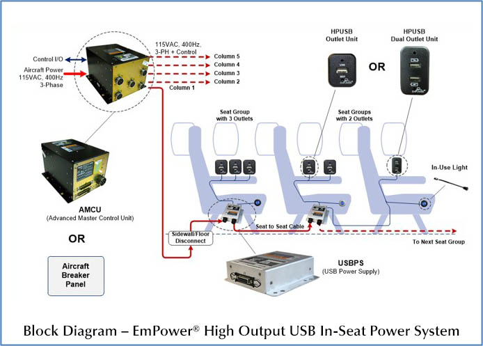 EmPower High Output USB In-Seat Power System