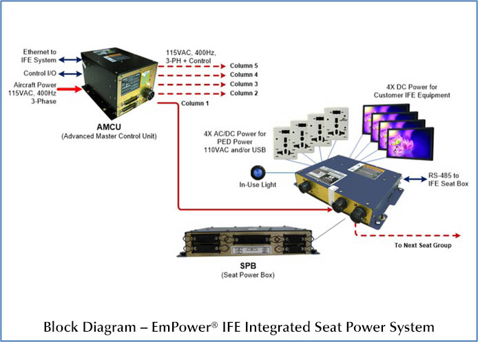 EmPower IFE Integrated Seat Power System
