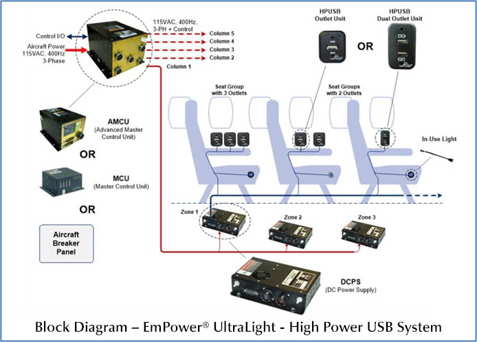 EmPower UltraLite High Power USB System