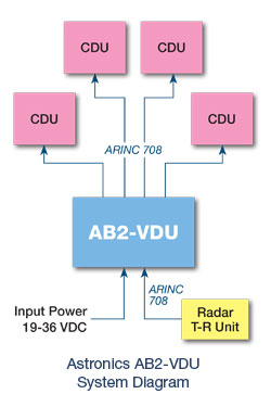AB2-VDU System Diagram